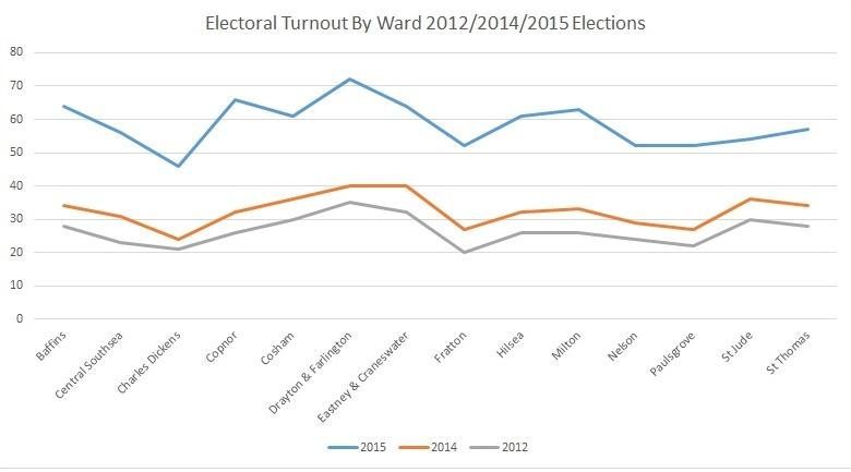 Turnout 2012_2015
